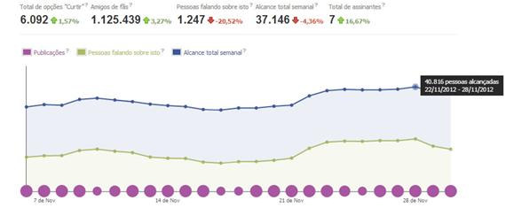 relatório analytic facebook alcance