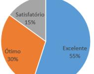 Pesquisa de Satisfação Palestra Mídias Sociais São Jose Tec Triade